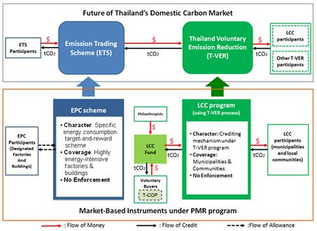 ความเชื่อมโยงของกลไก EPC scheme และ LCC program กับตลาดคาร์บอนภายในประเทศในอนาคต